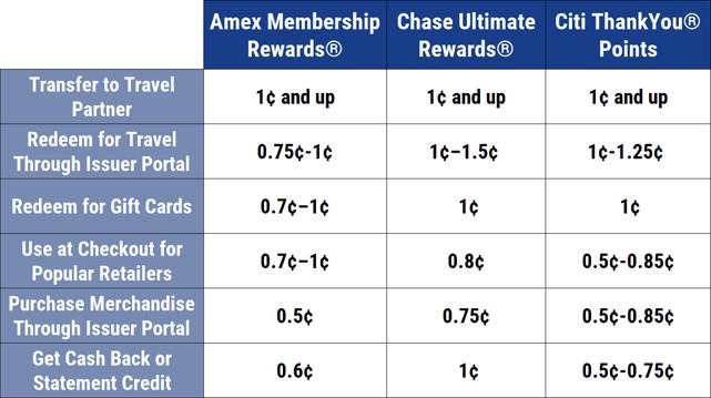 Chart comparing popular credit card rewards programs.
