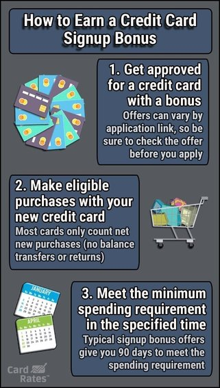 Graphic explaining how to earn a signup bonus.