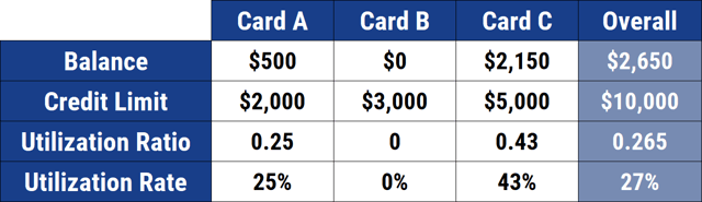 Chart showing how credit card utilization is calculated.