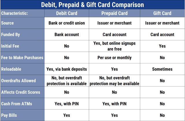 Chart comparing debit, prepaid, and gift cards.