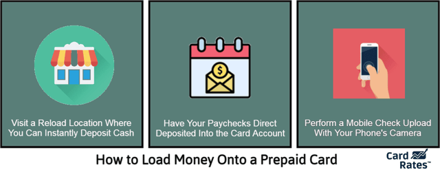 Graphic explaining three ways to load money onto a prepaid card.
