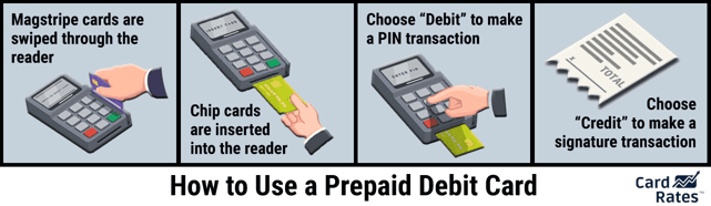 Graphic explaining how to make purchases with a prepaid card.