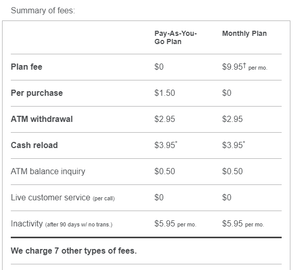 Summary of fees for the Netpsend Visa card.