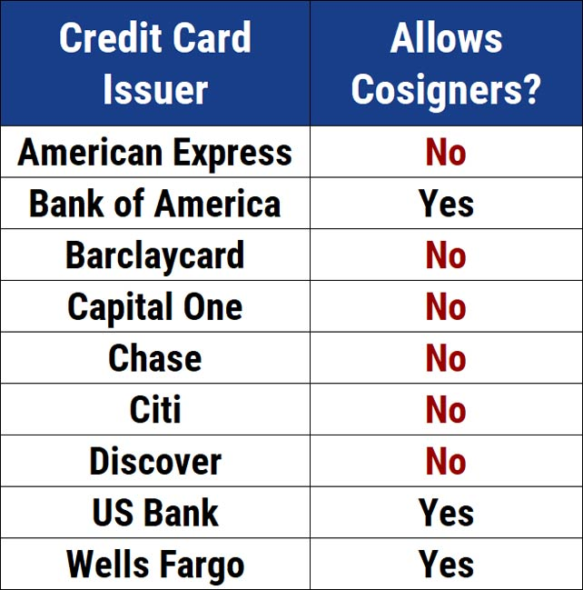 Chart of Issuers Allowing Cosigners