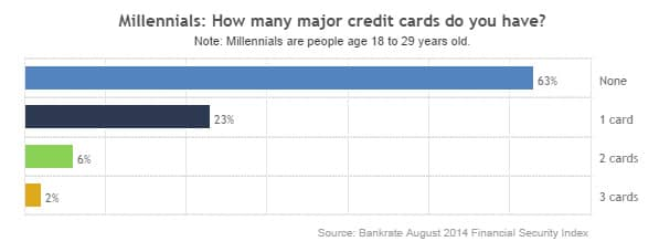 Number of Credit Cards Millennials Own