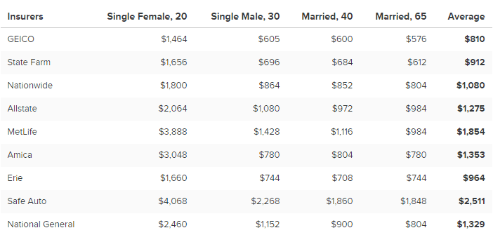 ValuePenguin chart of auto insurance rate comparisons