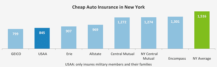 ValuePenguin graph of cheapest auto insurers in New York.