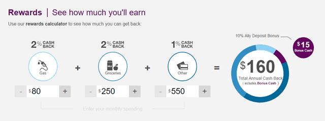 Screenshot of the Ally CashBack Credit Card Rewards Calculator