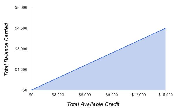 Ideal Utilization Rate Graph