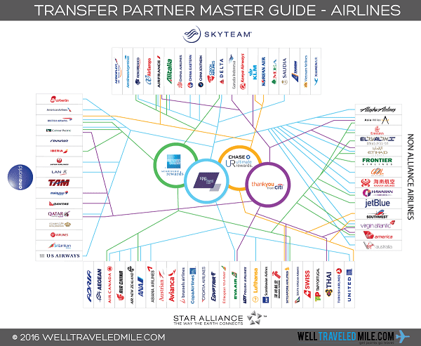 Screenshot of Well Traveled Mile Airline Transfer Guide
