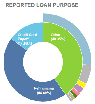 Lending Club Loan Purpose Chart