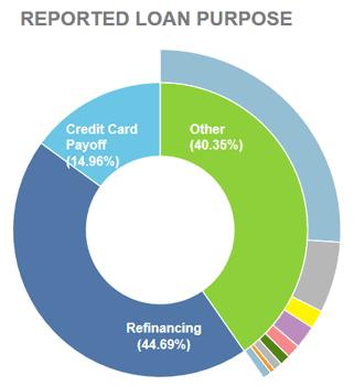 Lending Club Loan Purpose Chart