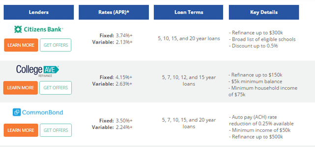 Screenshot of Credible Lender Comparison