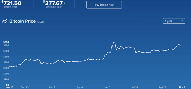Screenshot of Coinbase Bitcoin Price Chart