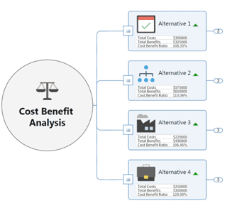 Screenshot of MindManager Cost Analysis Function