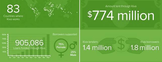 Screenshot of statistics of how Kiva helps people