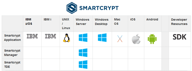 Screenshot of Smartcrypt platforms