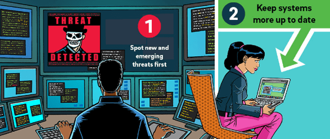Infographic depicting Trustwave threat detection