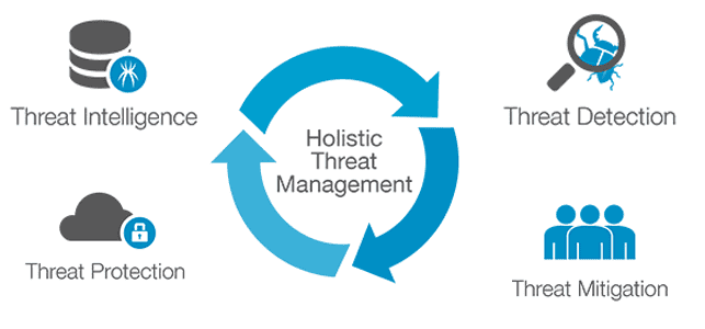 Graphic depicting Trustwave's holistic approach to threat management