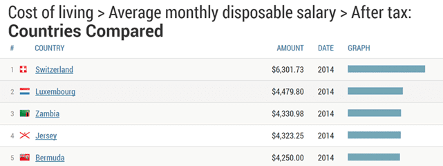 Screenshot of NationMaster cost of living data
