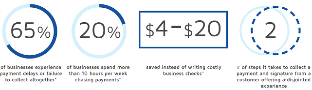 Screenshot from DocuSign Infographic on Payments