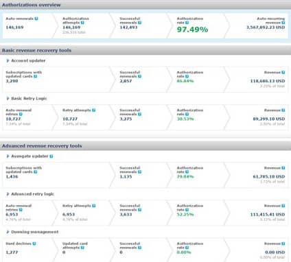 Screenshot of Avangate's Authorization Dashboard