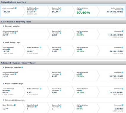 Screenshot of Avangate's Authorization Dashboard