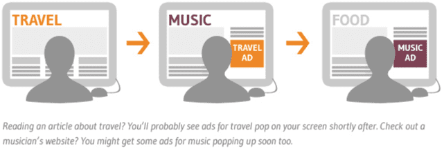 NAI Graphic Describing Interest-Based Advertising