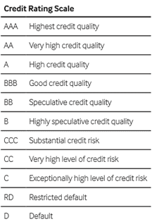 The Fitch Credit Rating Scale