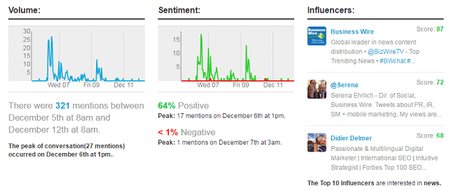 Screenshot of Business Wire Social Media Monitoring