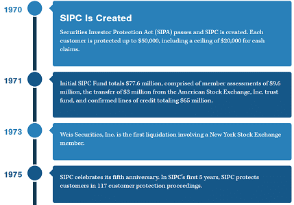Screenshot of SIPC Timeline