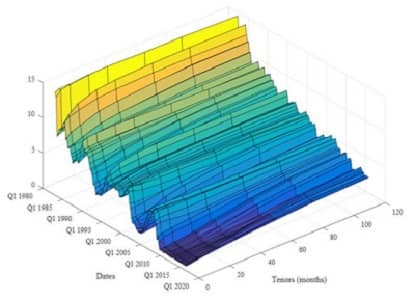 Screenshot of CCAR Stress Test Modeling with MATLAB