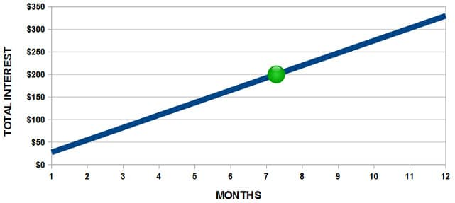 Chart of Potential Interest Over Time