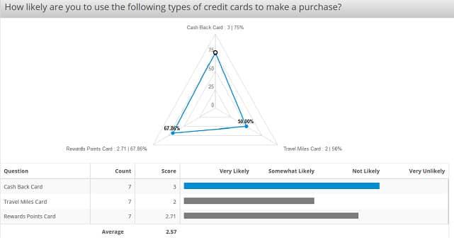 Screenshot of QuestionPro Analytics