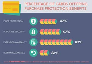 Percentage of Cards Offering Purchase Protections