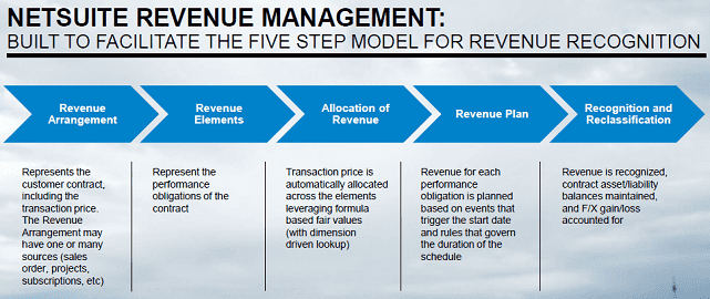 NetSuite Revenue Recognition Graphic
