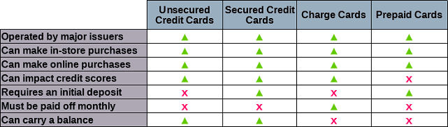 Table Comparing Various Card Types