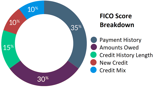 Graphic of FICO Score Components