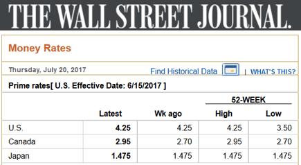 Screenshot of WSJ Prime Rate