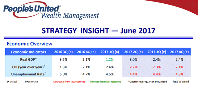 Screenshot of People's United Strategy Insight for June 2017