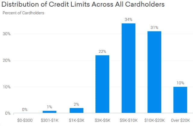 Screenshot of Sapphire Preferred Credit Limits Graph
