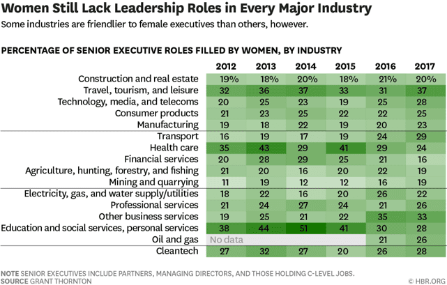 Chart Showing Percentage of Women in Leadership Roles by Industry