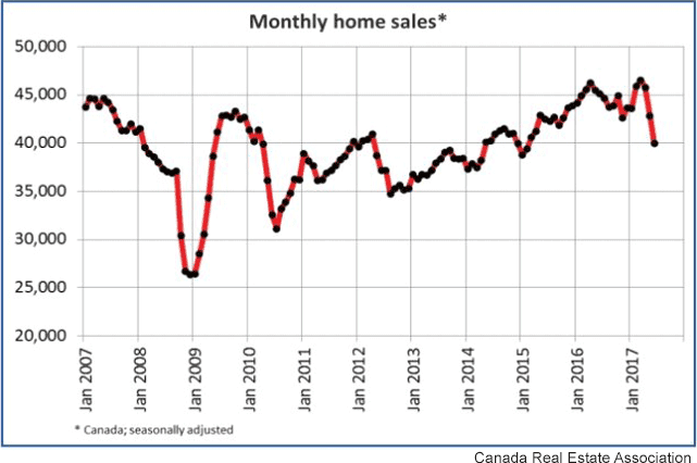 CREA Monthly Home Sales Graphic