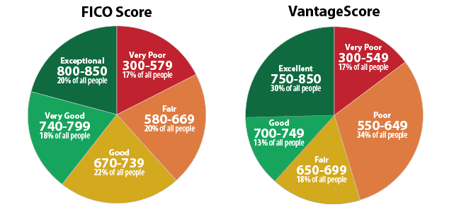 Chart of Credit Score Ranges