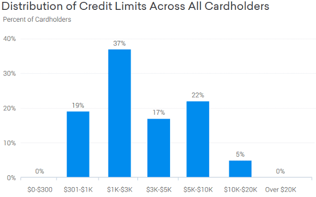 Screenshot of Discover it® Credit Limits Graph