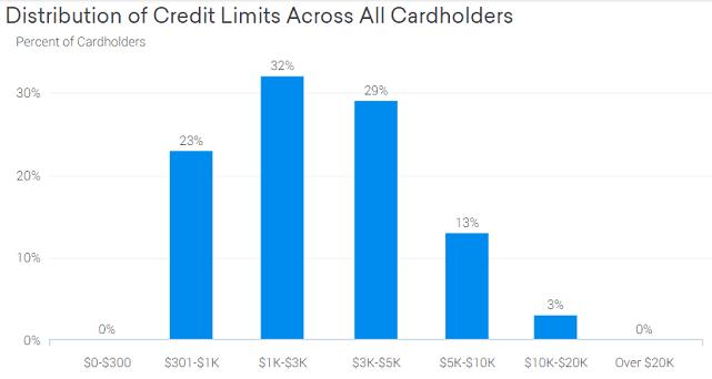 Screenshot of CreditKarma Chase Slate Credit Limit Graph
