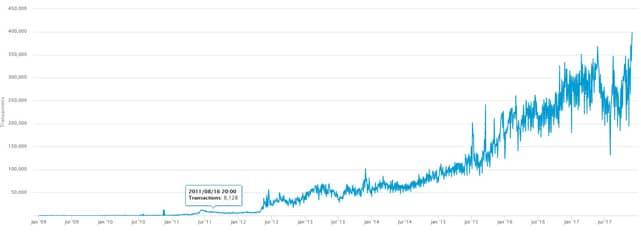 Daily Bitcoin transaction graph