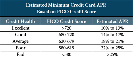 Table of Estimated Credit Card APRs By Credit Score