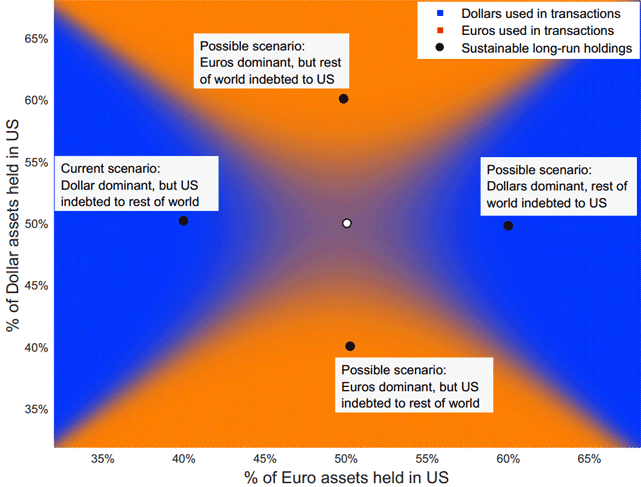 Chart of Possible Scenarios from the Boston College Researchers' Model