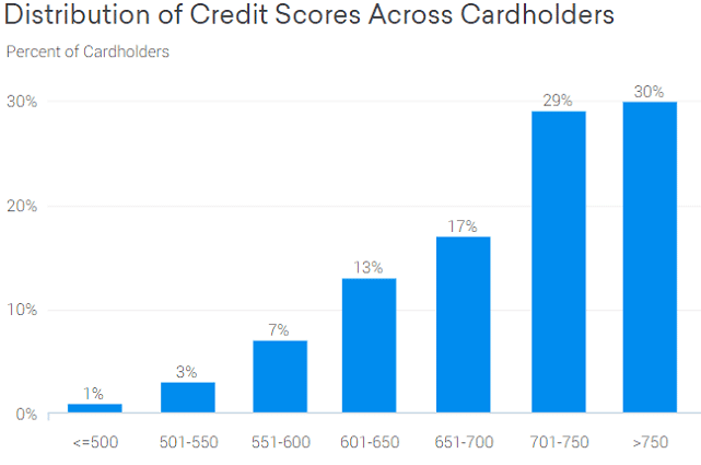 Credit Karma Quicksilver® Credit Score Graph